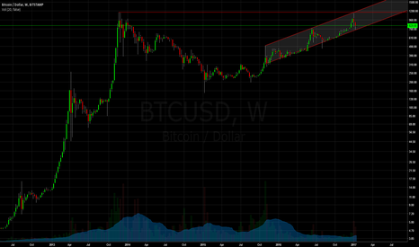BTCUSD: BTCUSD | Happy 3 years consolidation