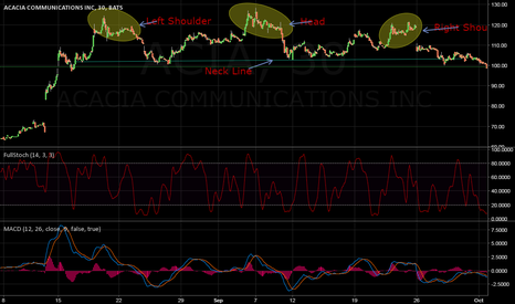 ACIA: ACIA Head and Shoulders Pattern