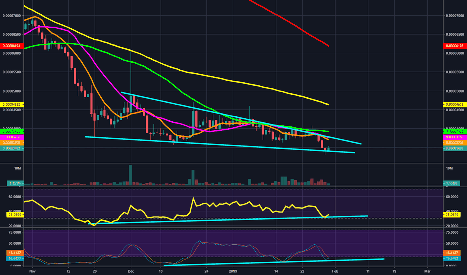 KNCBTC: KNC within a falling wedge pattern with daily bullish div.