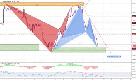 USDJPY: USDJPY - 1HR - Long in Supply zone + Pattern confluence
