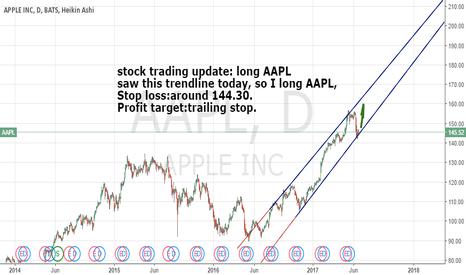 AAPL: stock trading update:long AAPL