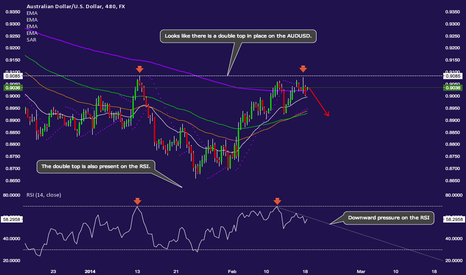 AUDUSD: Bullish momentum dissolves on the AUDUSD as double top forms.