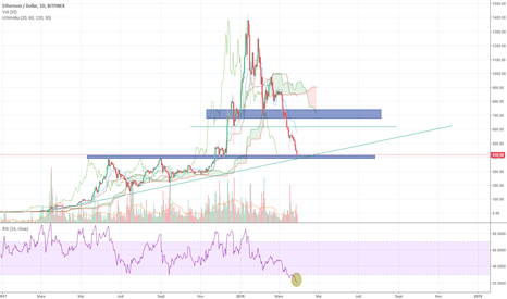 ETHUSD: Long ETH/USD , le trade de l'année ?