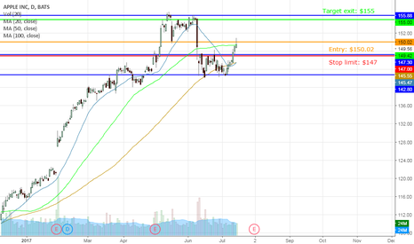 AAPL: AAPL on its way back to $155 before earnings?