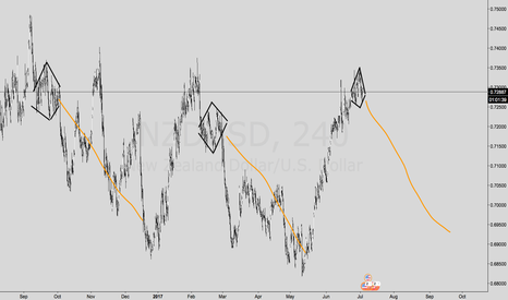 NZDUSD: Diamonds in the Rough