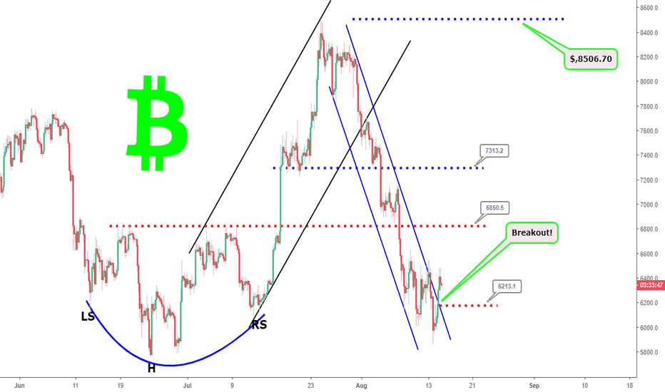 BTCUSD: Bitcoin 4hr timeframe: Real time update and commentary