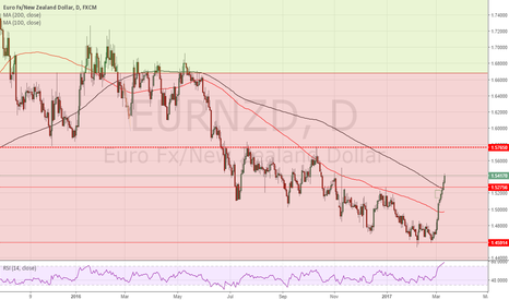 EURNZD: EURNZD in a strong BULL trend
