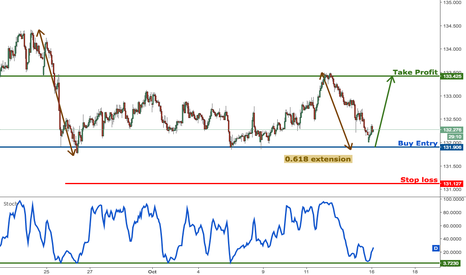 EURJPY: EURJPY profit target reached perfectly, buy on major support