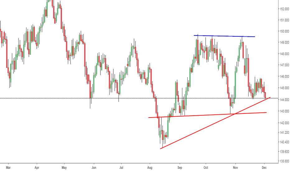 GBPJPY: GBPJPY: Slanting Support can challenge the Buyers'.