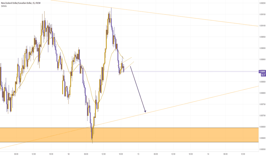 NZDCAD: Sell Coming Fast.