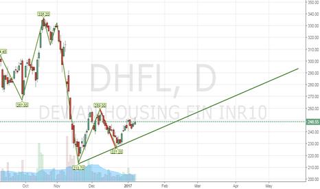 DHFL: DHFL