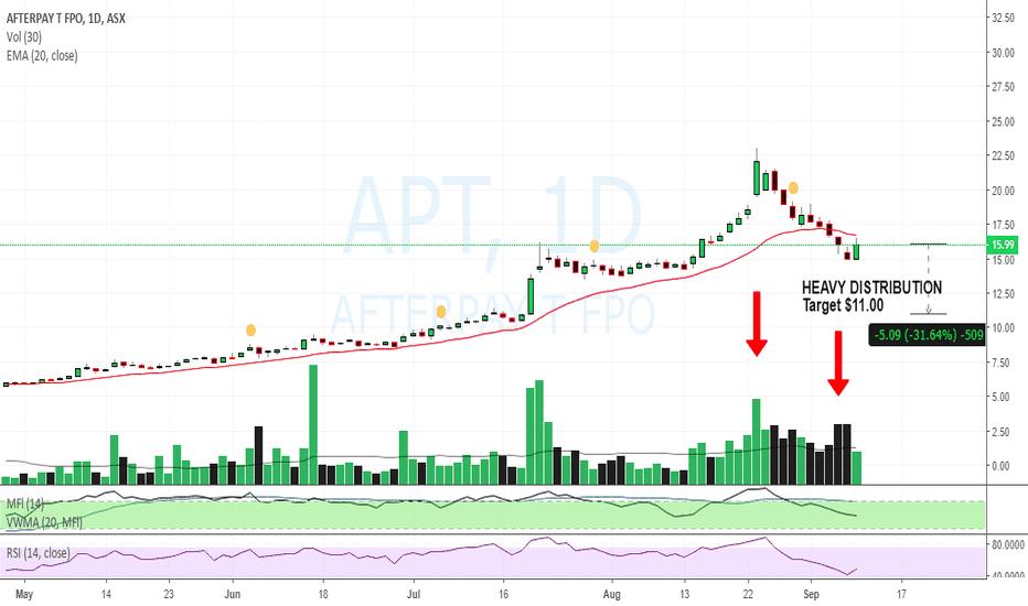 APT: $APT distribution $16.01 SHORT target $11.00