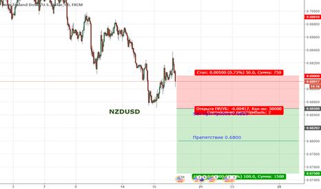 NZDUSD: Цена продолжает находиться в медвежьем тренде