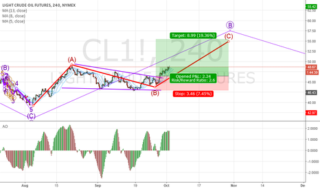 CL1!: Just an idea, CL1 C of B wave on daily level...