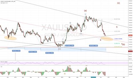 XAUUSD: Gold still short 1133 and long