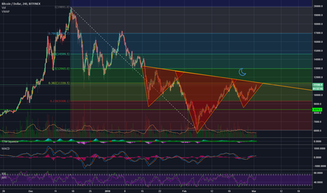 BTCUSD: BTC Inverse head and shoulder