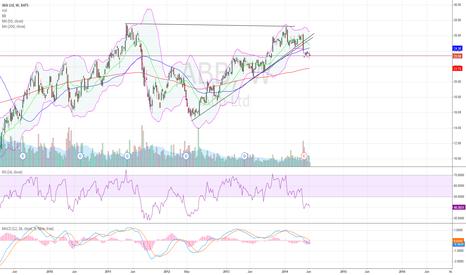 ABB: Abb Ltd headed lower