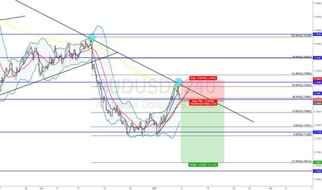 AUDUSD: AUD/USD - SHORT
