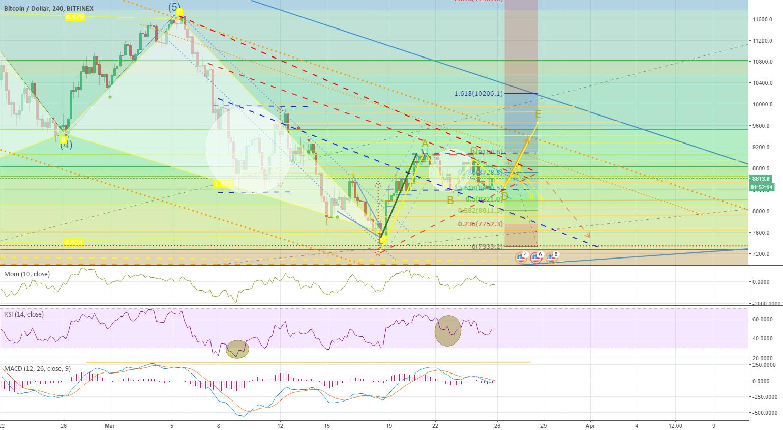 BTC Price breakout (Bullish flag into a Triangle)