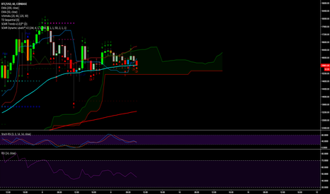 BTCUSD: btc/usd might fall through cloud on hourly and then bounce