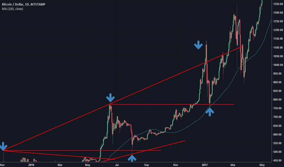 BTCUSD: buy/sell signals case study