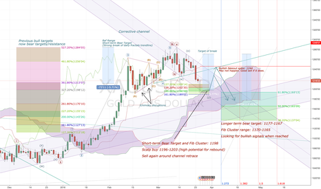 XAUUSD: Gold: Long setup from Daily view