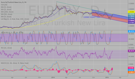 EURTRY: TRY can give a reaction against this move soon