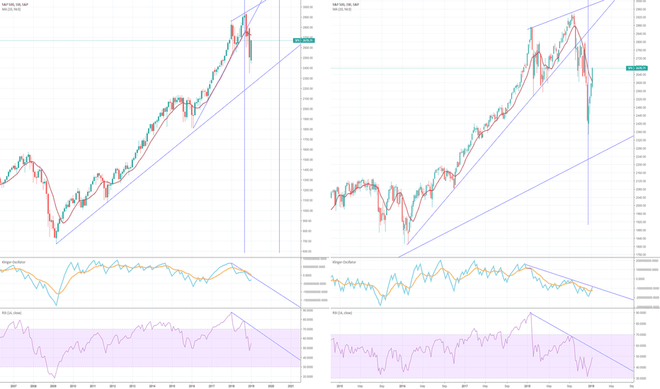 SPX: SPX Long Term Charts Still Don't Look Healthy
