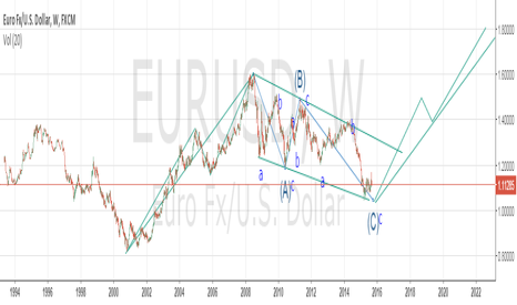 EURUSD: EURUSD Elliot Wave very long term count.