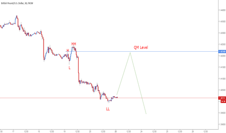 GBPUSD: GBPUSD Sell Opportunity