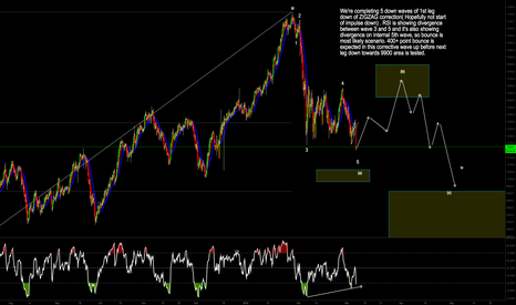 IN50USD: 400+ UP move possible in NIFTY, Bullish setup,Corrective wave