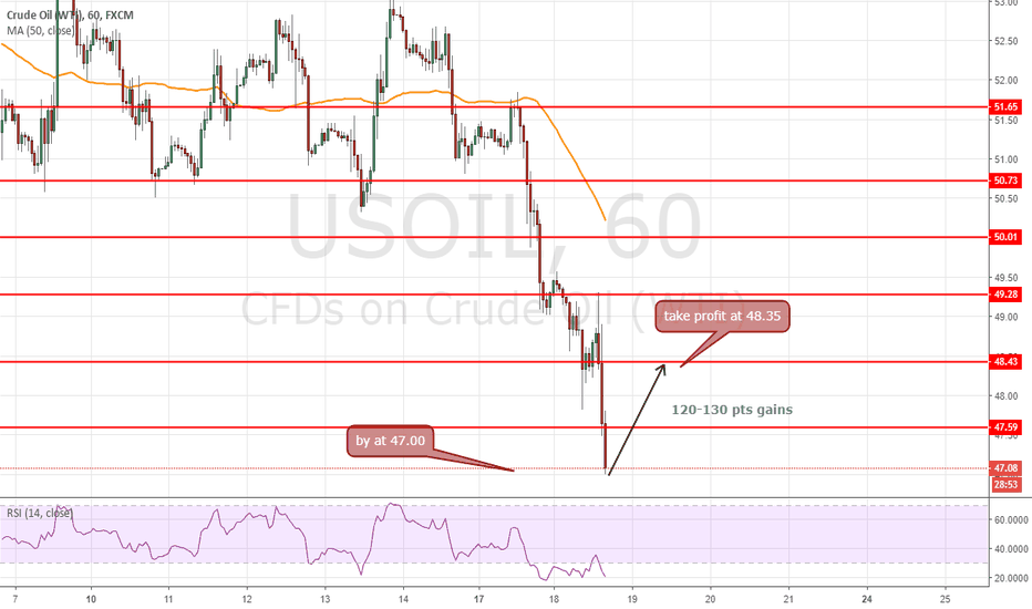 USOIL: buy the rebond intraday 24h opportunity