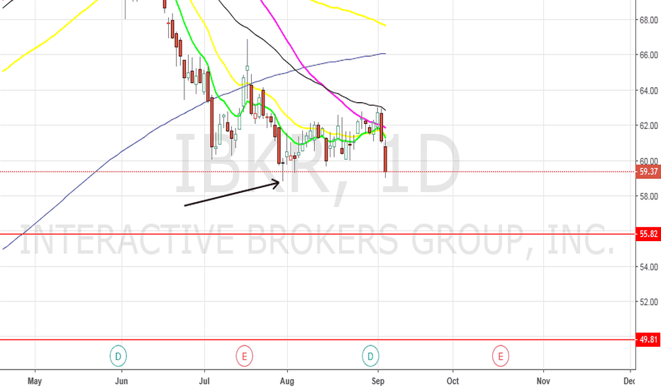 IBKR: IBKR - trade set up