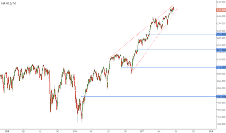 SPX: How explosive will the wedge be?