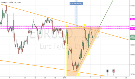 EURUSD: triangle pattern  long target 1.11500