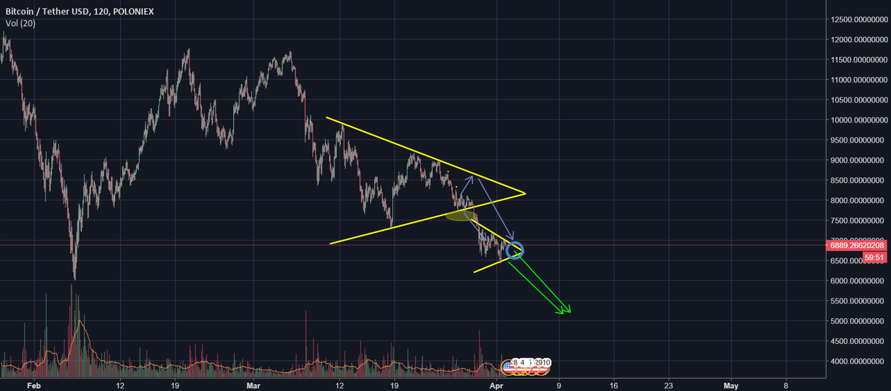 Bitcoin - new BUY ZONES around 5100$, new prediction, analyse