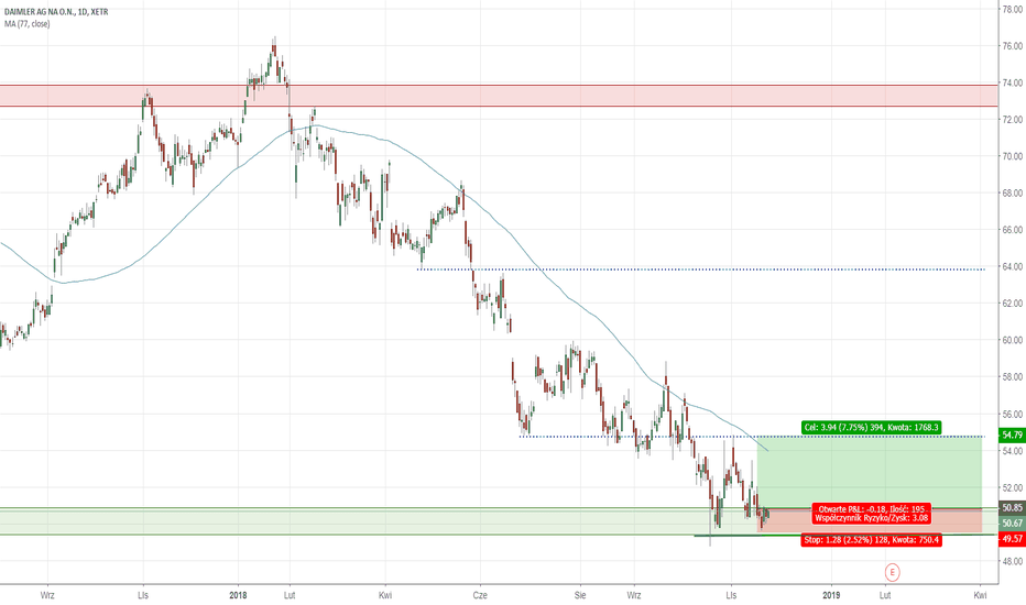 DAI: Daimler on support: Swing - Long
