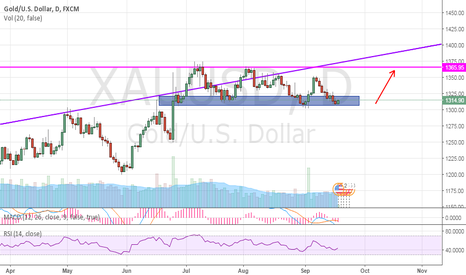 XAUUSD: Potential long area for Gold