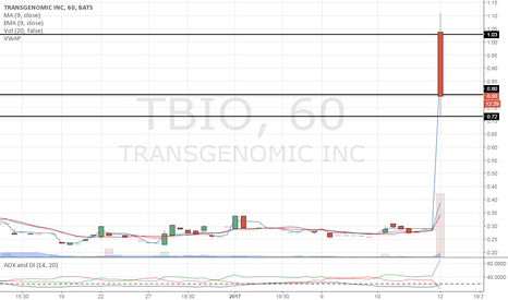 TBIO: Above resistance. We need to hold.