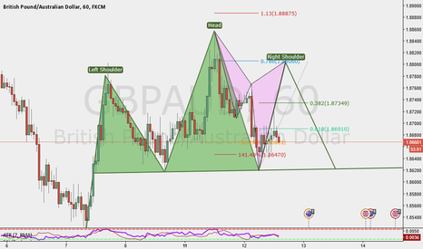 GBPAUD: GBPAUD potential Bear Cypher (possible head and shoulders?)
