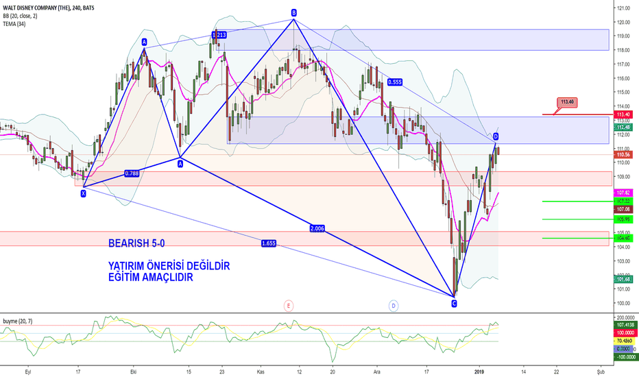 DIS: DISNEY H4, BEARISH 5-0