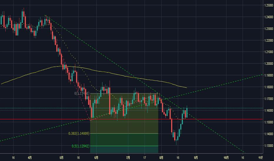 EURUSD: EUR/USD 日足
