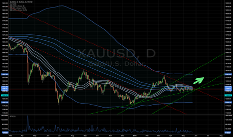 XAUUSD: Breakout to the upside