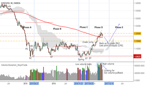EURUSD: EURUSD Wyckoff looking for back up to creek