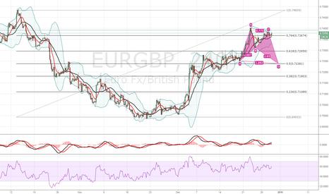 EURGBP: eurgdp to fall @ 0.72 in 0.5 Fib