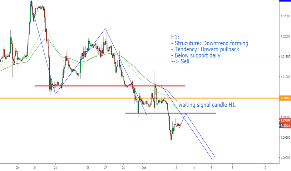 GBPUSD: GBPUSD, Sell: Continuous trend
