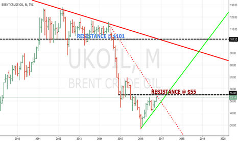 UKOIL: CRUDE LETS GO 2 SOUTH