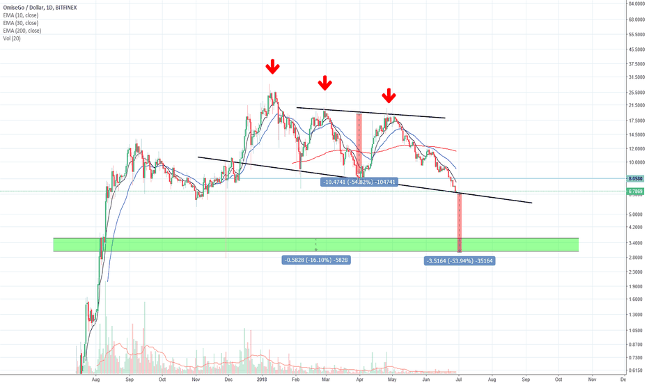 OMGUSD: Omise Go Could Be In For a Massive Drop