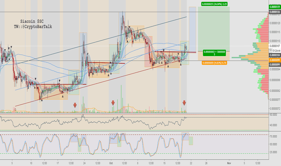 SCBTC: $SC - Seeing Good Things With Sia, Follow The Blocks - 2H
