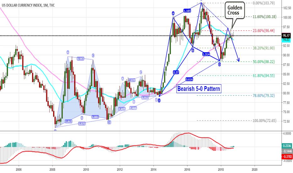 DXY: Next Year Dollar Bearish Projection